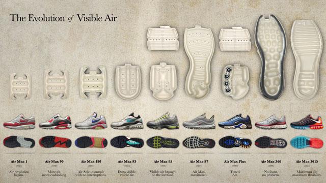 A látható Nike Air légbetét evolúció