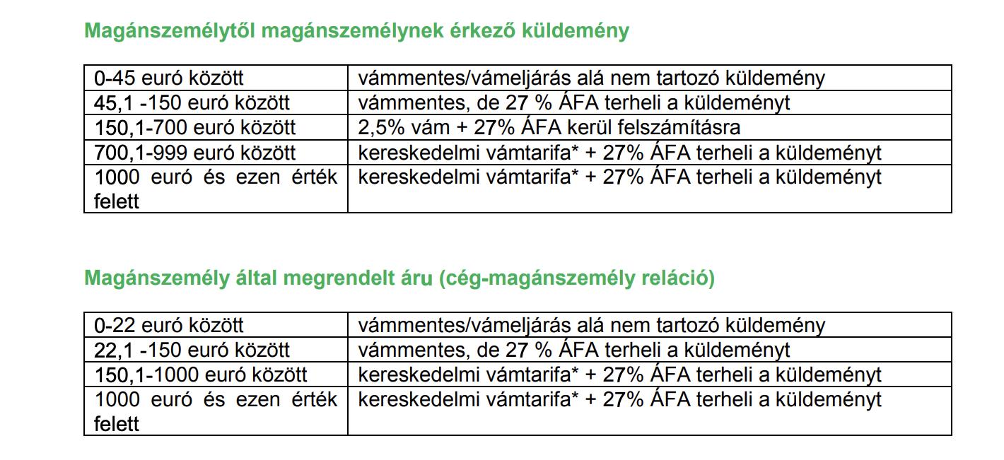 A vám összege Magyarországon - röviden